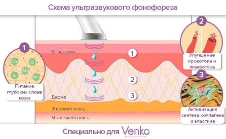 Ультразвуковой фонофорез лица в домашних условиях советы
