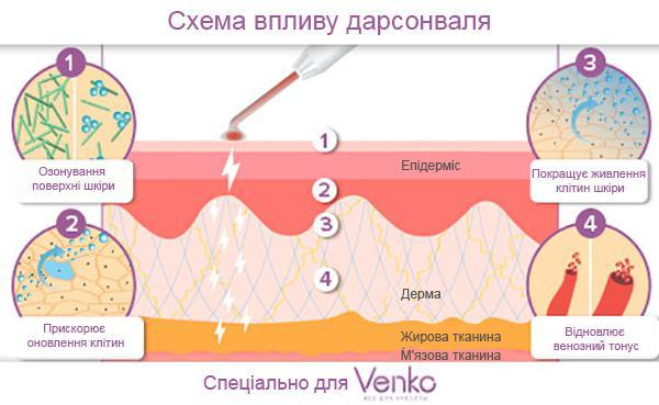 Дарсонваль действие на кожу